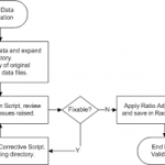 Flowchart establishing data validation protocol.