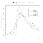 Probability density function for the Frechet distribution.