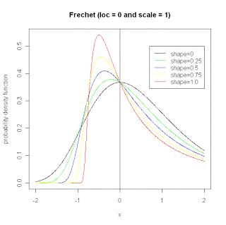 Probability density function for the Frechet distribution.