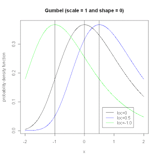 Example of basic Gumbel probability distribution.