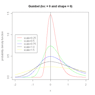 Example probability distribution for Gumbel distribution varying scale parameter.