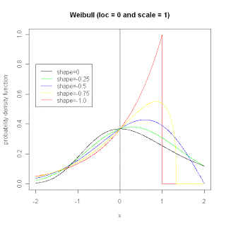 Example probability density function for Weibull distribution.