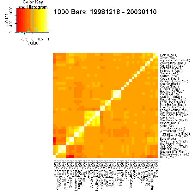 Futures markets correlation heatmap for period 1998 through 2002.