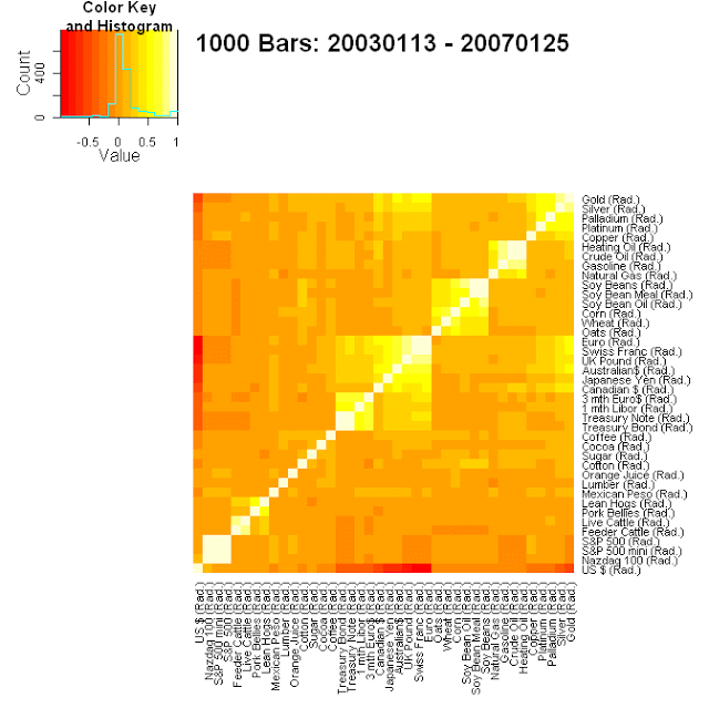 Futures markets correlation heatmap for period 2003 through 2006.