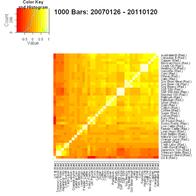 Futures markets correlation heatmap for period 2007 through 2010.