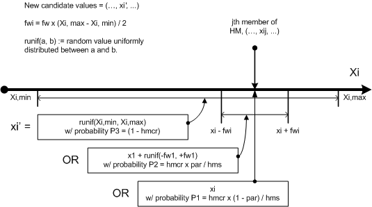 Diagram explaining Harmony Search Parameters