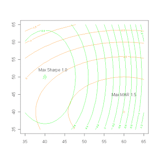 Multiple Objective Contour Plot