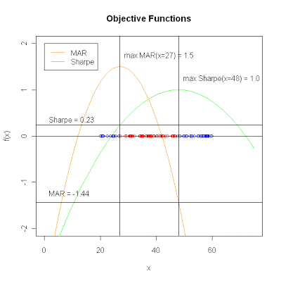 Two objective functions one decision variable