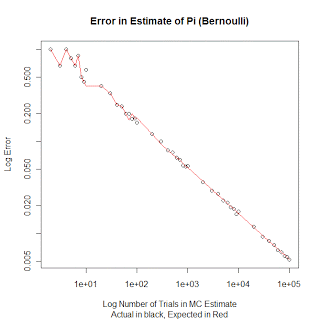 Error vs. trials Bernoulli distribution.