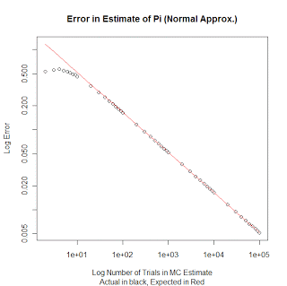 Error vs trials for normal distribution.