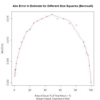 Error vs. percentage of area under the curve when using Bernoulli distribution.