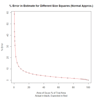 Error vs. percentage of area under the curve when using normal distribution.