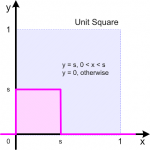 A unit square a quarter filled by a step function.