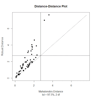 DD Plot of Mahalanobis distance for QIM / Quantica data