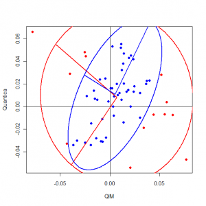 Robust scatter plot of QIM returns vs. Quantica
