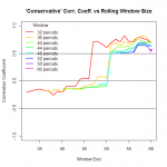A conservative approach to selecting window size for robust correlation coefficient.