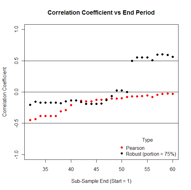 Effect on robust correlation coefficient of varying end point.