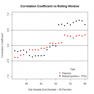 Effect on robust correlation coefficient of using a rolling 36 month window.