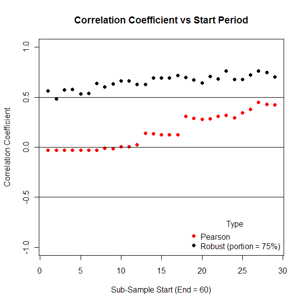 Effect on robust correlation coefficient of varying start point.