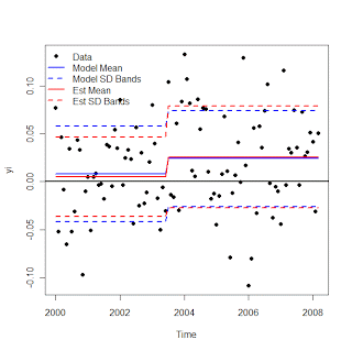 Large change in mean, constant standard deviation