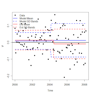 Change in both mean and standard deviation
