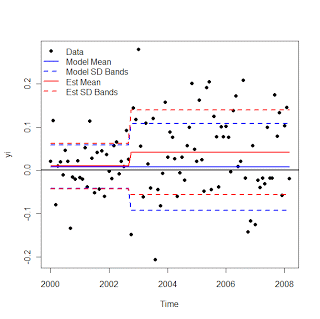 Change in standard deviation, constant mean