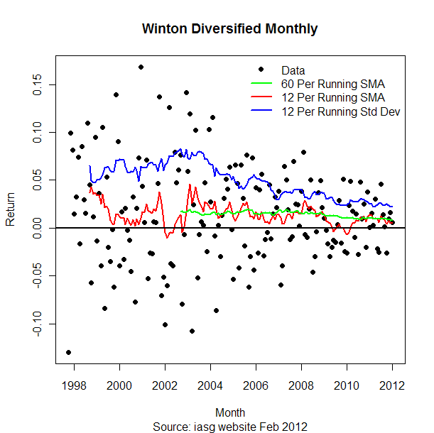 Winton Capital raw return data.
