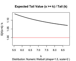ETailWeibull-1