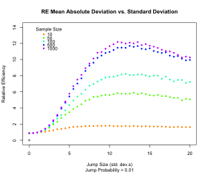 Chart of relative efficiency of mean absolute deviation vs standard deviation