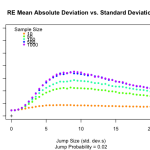 Chart of relative efficiency of mean aboslute deviation vs standard deviation