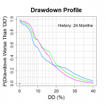Constant sharpe ratio - different drawdown risk