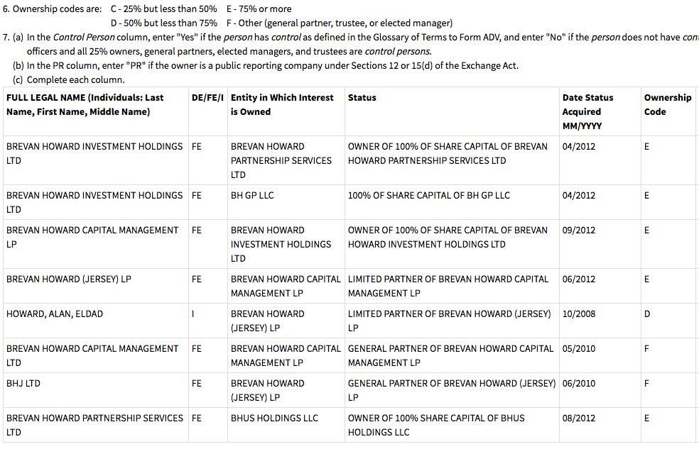 Brevan Howard Schedule B Screenshot