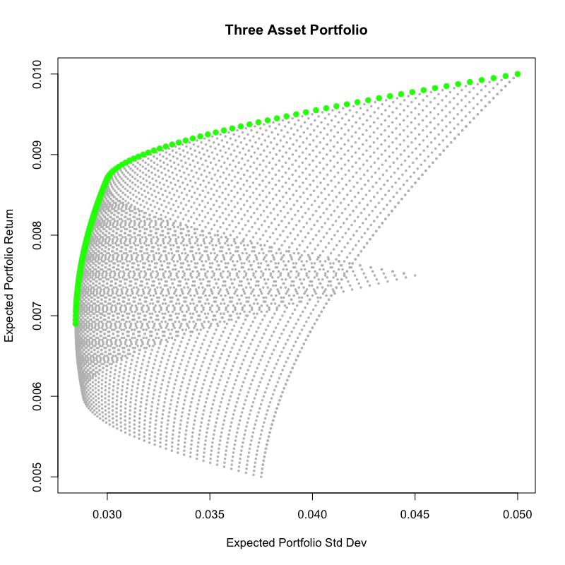 The Efficient Frontier - Three Asset Portfolios