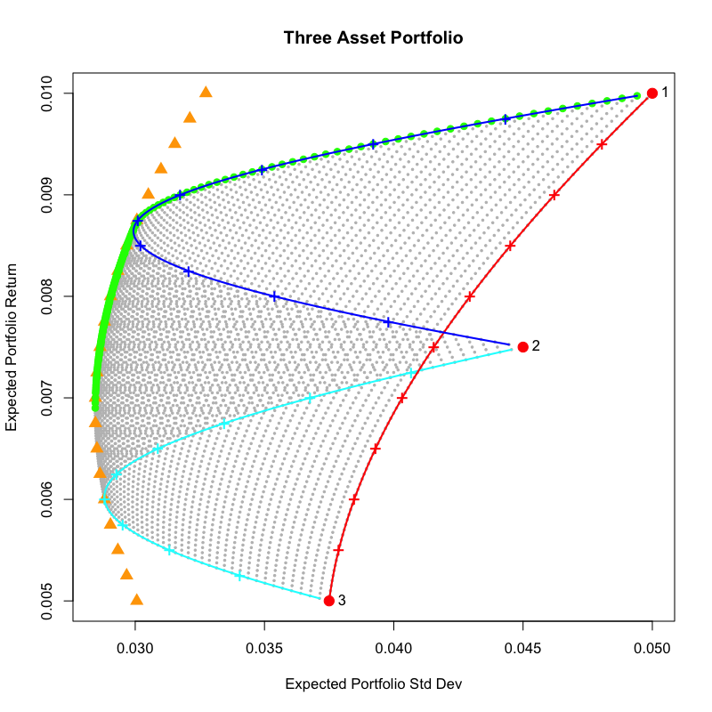 All possible two asset portfolios superimposed on the  Markowitz bullet