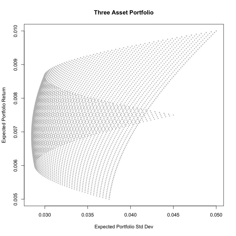 The Markowitz Bullet - Three Asset Portfolios