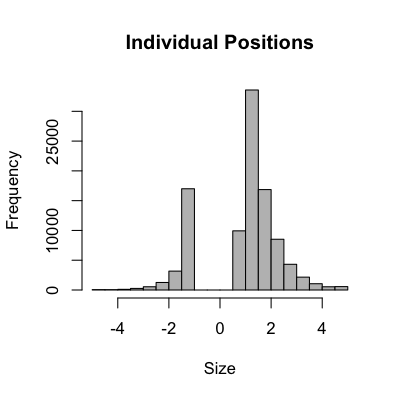 Distribution of all individual positions in a set of randomly generated 130/30 portfolios.