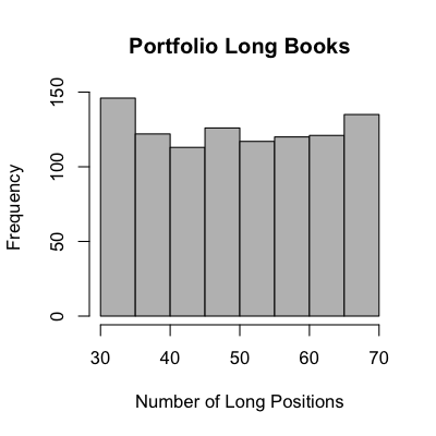 Distribution of number of long positions in a set of randomly generated market neutral portfolios.