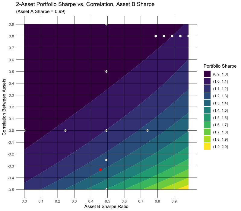 Low correlation can improve portfolio Sharpe Ratio more than individual performance.