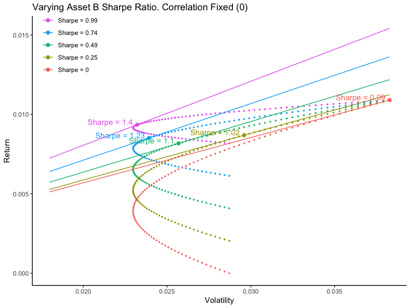 Effect of varying the Sharpe Ratio of the second asset in a portfolio.